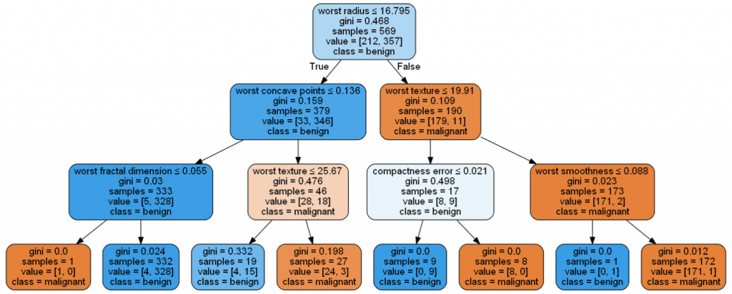decision tree model machine learning in python example sklearn