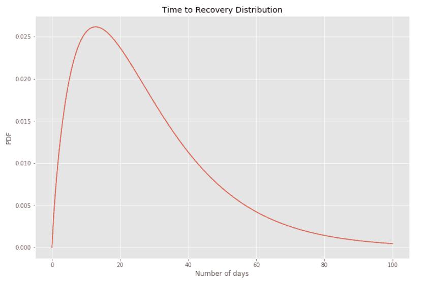 covid-19 death rate scenario 1