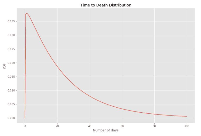covid-19 death rate scenario 2