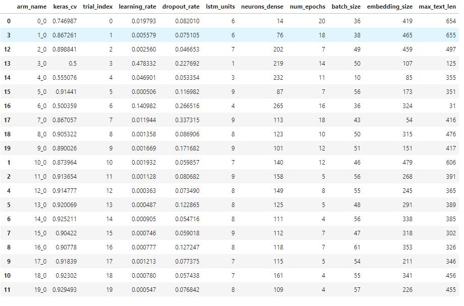 Hyperparameter tuning Ax package result