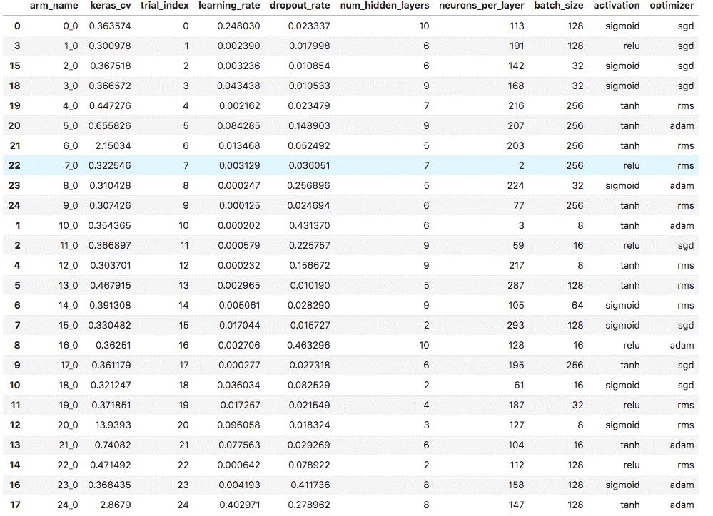 hyperparameter tuning keras results scores
