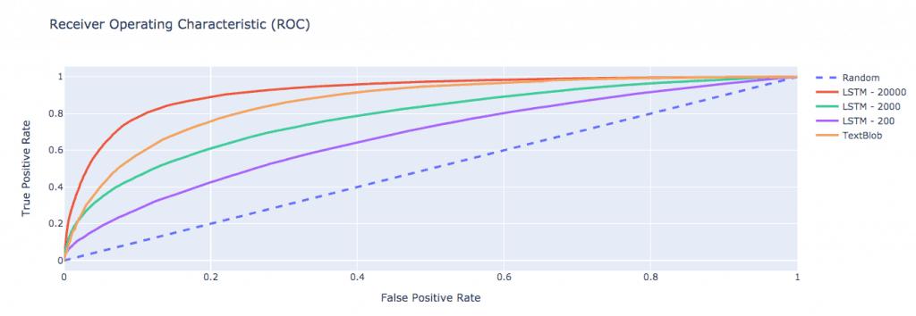 Yelp reviews sentiment LSTM model by sample sizes vs Textblob