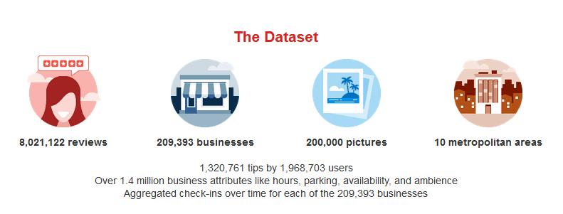 Yelp open dataset reviews