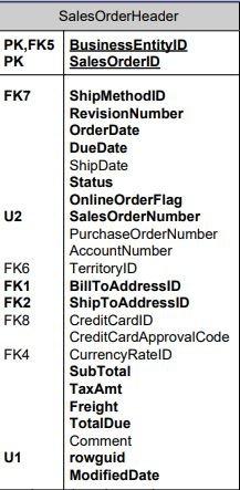 sql server sample database adventureworks diagrams salesorderheader table