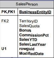 sql server sample database adventureworks diagrams person table