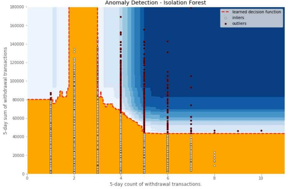 anomaly detection isolation forest contour matplotlib plot