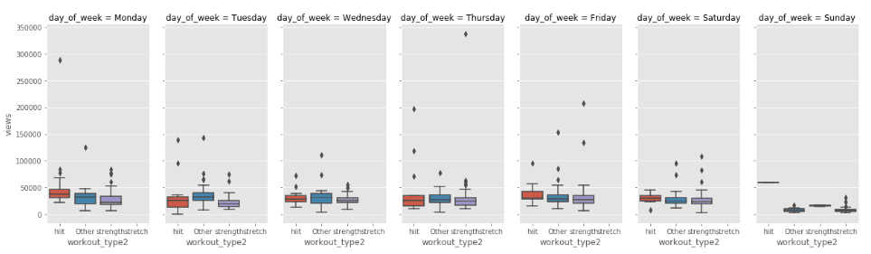 boxplots example of exploratory data analysis seaborn adjusted