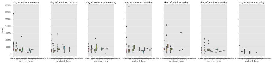 boxplots group example of exploratory data analysis seaborn