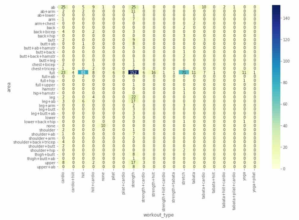 heat map example of exploratory data analysis seaborn