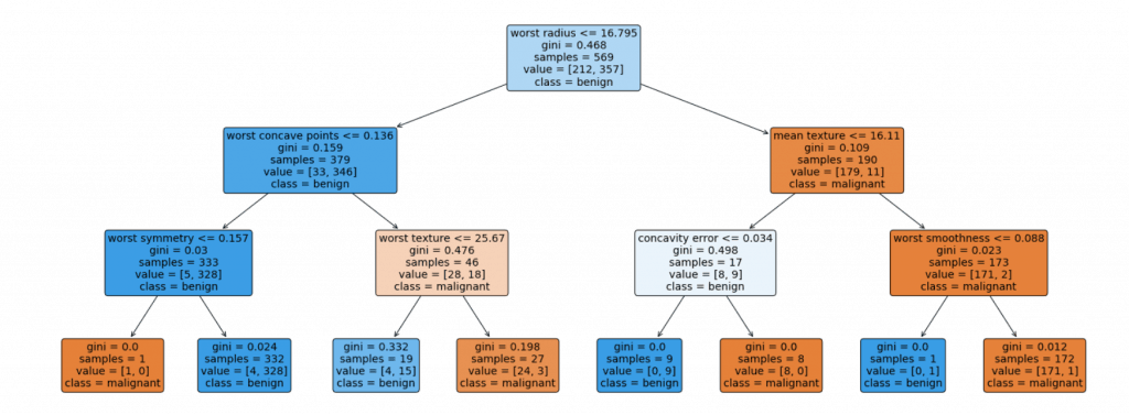 decision tree visualization python example sklearn