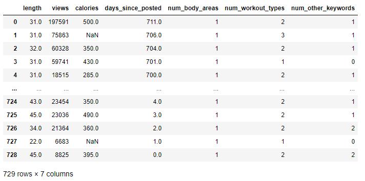 youtube dataset numerical variables example of exploratory data analysis seaborn