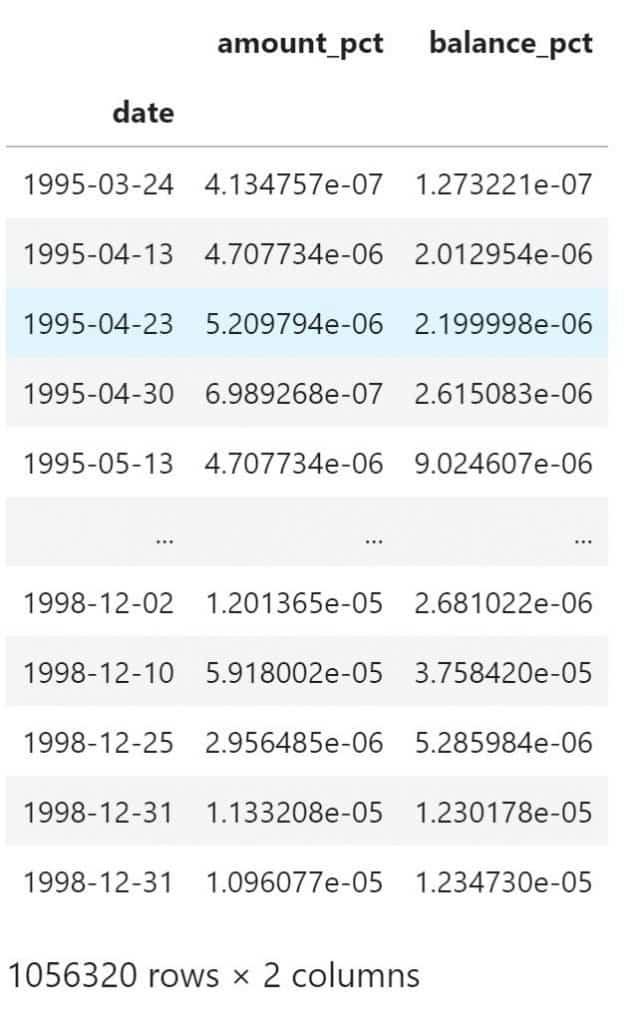 pandas groupby transform percentage custom function multiple columns