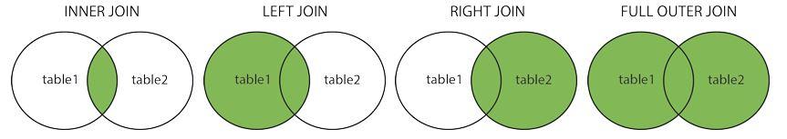 sql joins explained venn diagram