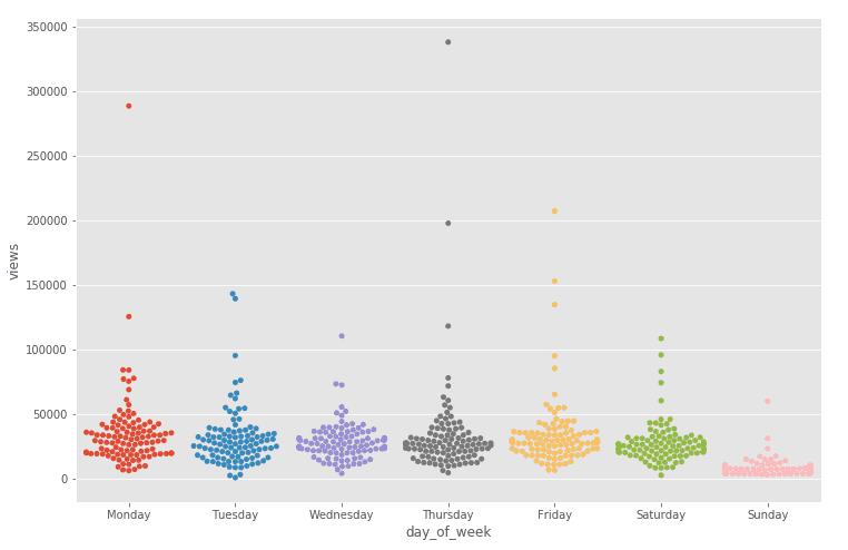 swarmplot example of exploratory data analysis seaborn