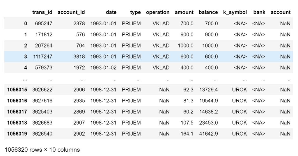 default index