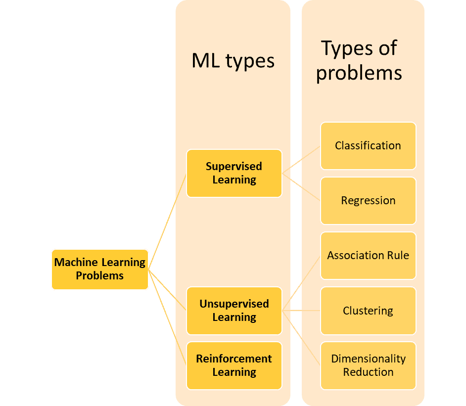 machine learning algorithm types chart