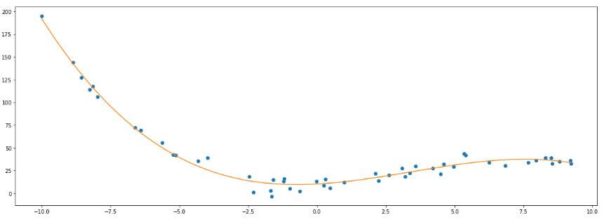 example polynomial linear regression python best fit line