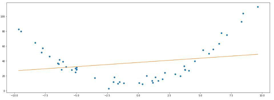 linear regression in python multiple linear regression underfitting