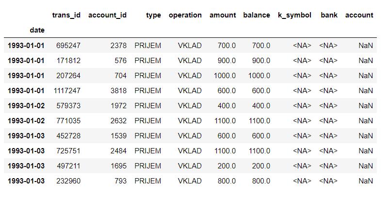 set index to column date