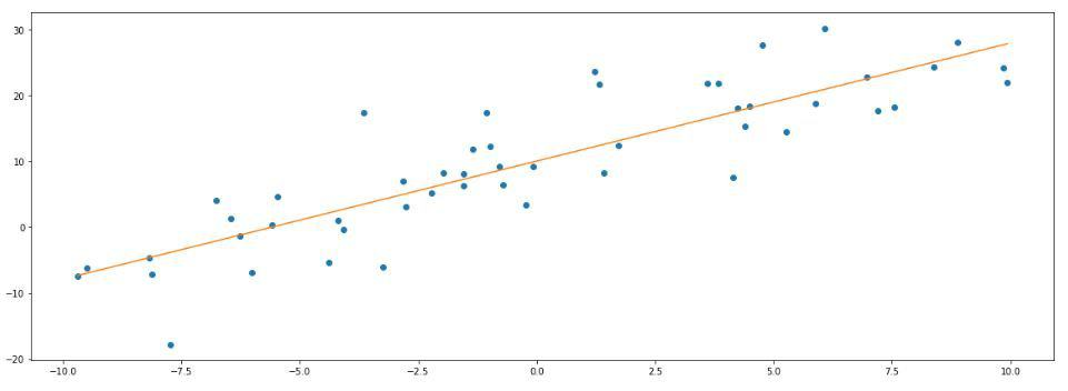 linear regression machine learning simple linear regression best fit line