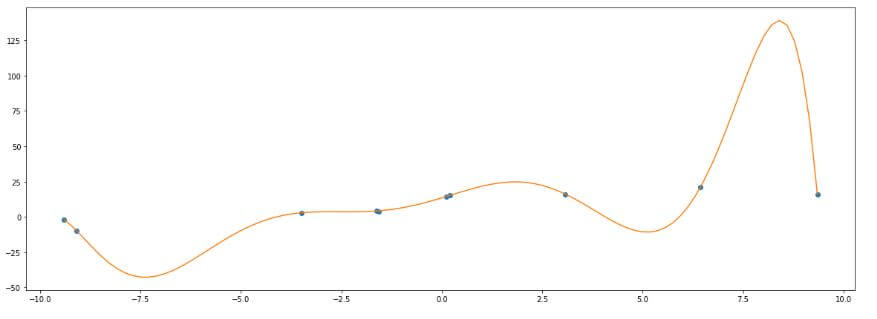 example multiple linear regression python overfitting