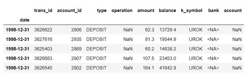 missing data NAN, NA in dataframe Learn Python Pandas for Data Science