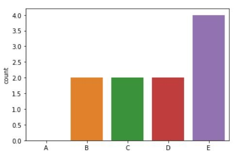 bar plot descriptive statistics for data science tutorial