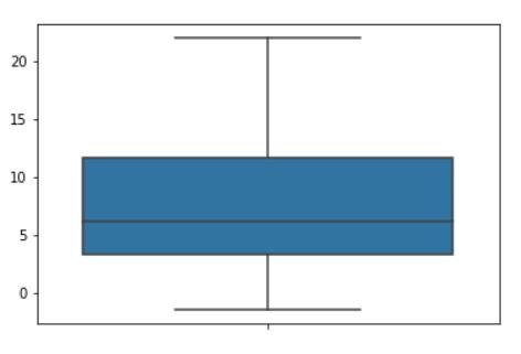 box plot descriptive statistics for data science tutorial