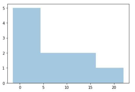histogram descriptive statistics