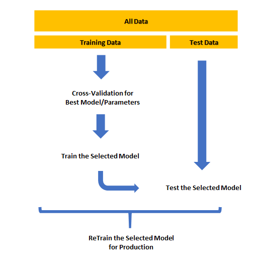 cross validation in machine learning flowchart of the overall process