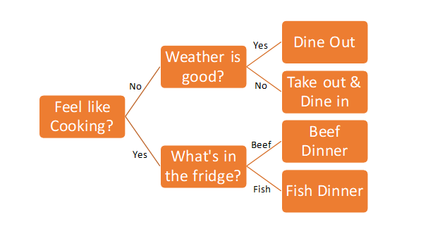 classification decision tree real world example