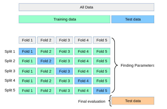 cross validation in machine learning demonstration of k-fold cross-validation method