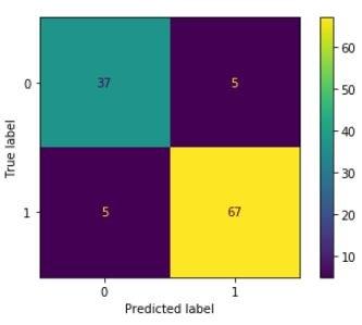 decision tree python sklearn machine learning confusion matrix