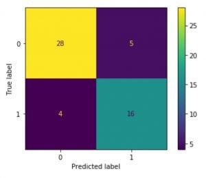 confusion matrix logistic regression example python sklearn