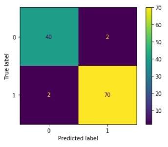 random forest python sklearn machine learning confusion matrix