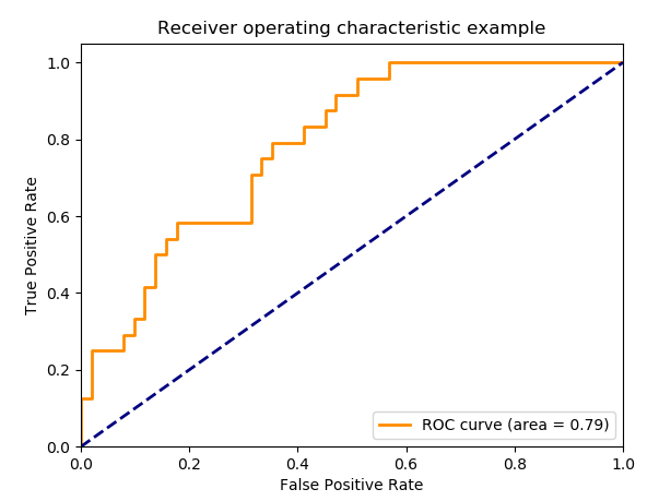 machine learning model evaluation roc curve example