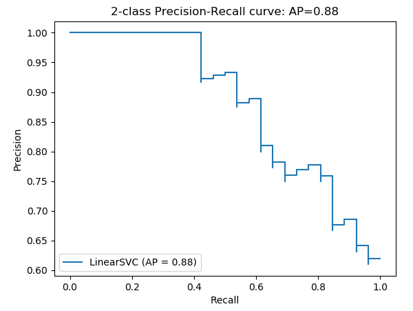 precision recall performance curve example