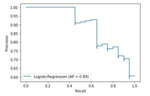 precision-recall curve logistic regression example python sklearn