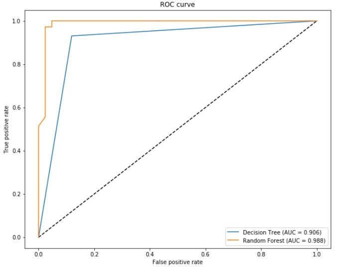 random forest vs decision tree machine learning roc curve auc