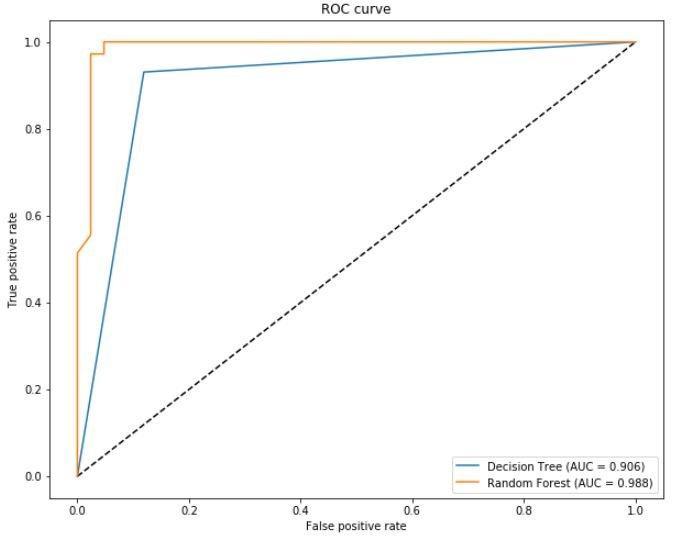 random forest vs decision tree machine learning roc curve auc