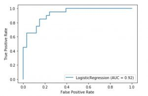 roc curve logistic regression example python sklearn