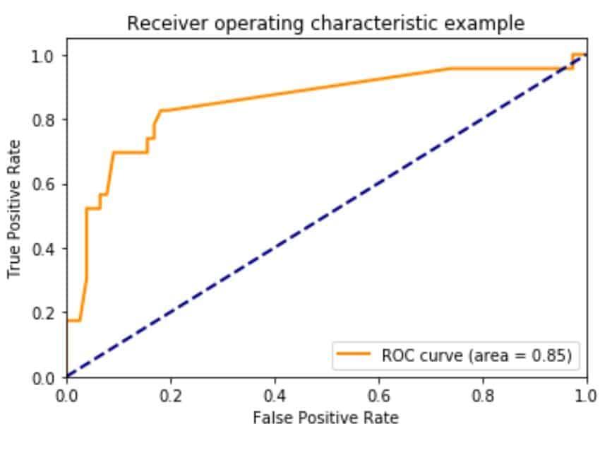 twitter sentiment data analysis python roc curve evaluation positive tweets