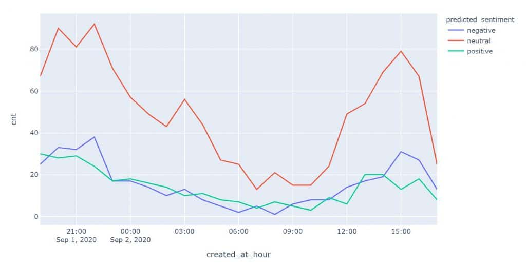 twitter sentiment by hour of day plotly plot