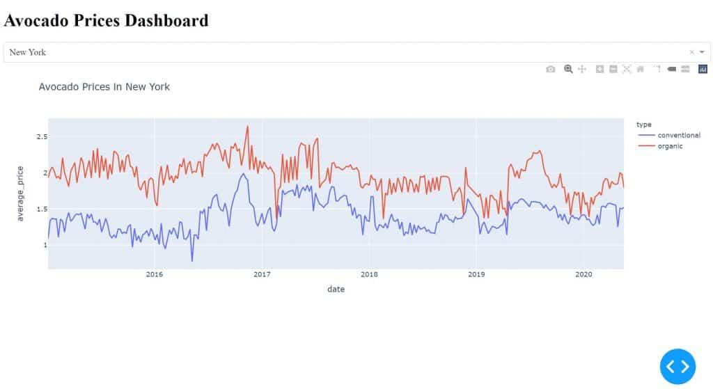 dash interactive python dashboard example plotly graph